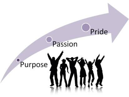 Image result for passion purpose pride